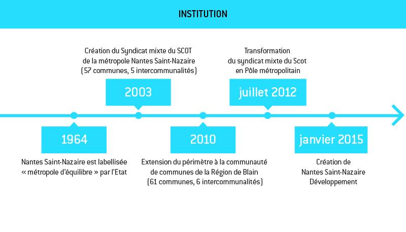 timeline_institution