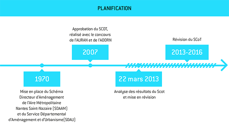timeline_planification