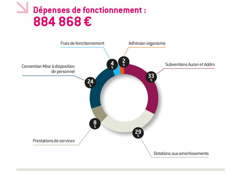 schema_depenses_de_fonctionnement_2014