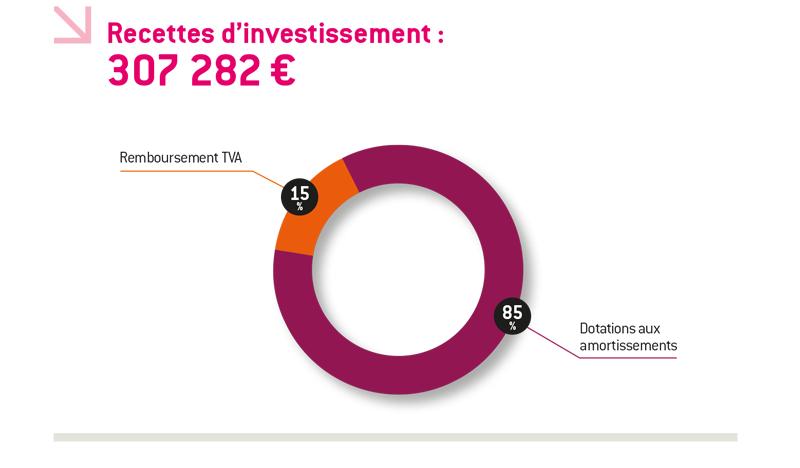 schema_recettes_d_investissement_2014